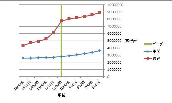 ミリシタ ボーダー グラフ