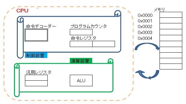 基本情報 : CPU その2 : ネットワークスペシャリストを目指してGo!
