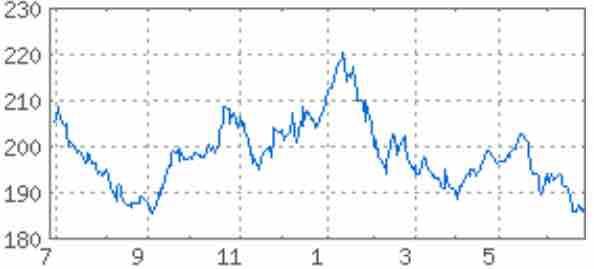 みずほ フィナンシャル グループ の 株価