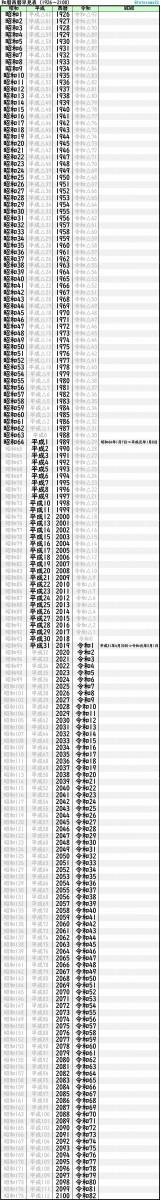 和 年 何 令 34 は 年 か 平成 改元:平成から令和への変換早見表【元号変更時の注意点】
