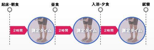 体 脂肪 率 測る 時間