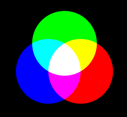 2. 光の3原色と色の3原色 : イラスト記録