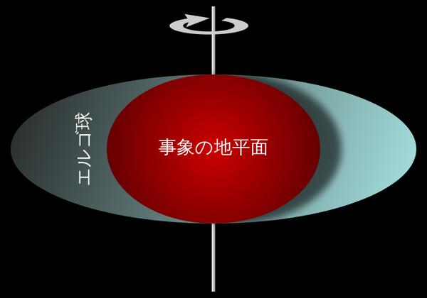langja-800px-Ergosphere_of_a_rotating_black_hole.svg