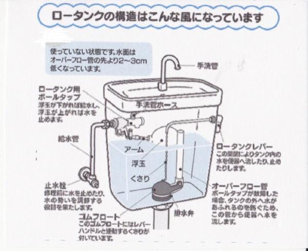 漏れ 水洗 トイレ 水