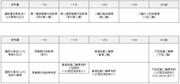 二輪車の法律上の区分 : 公式ブログ:YSP伏見《京都のヤマハバイク販売店》