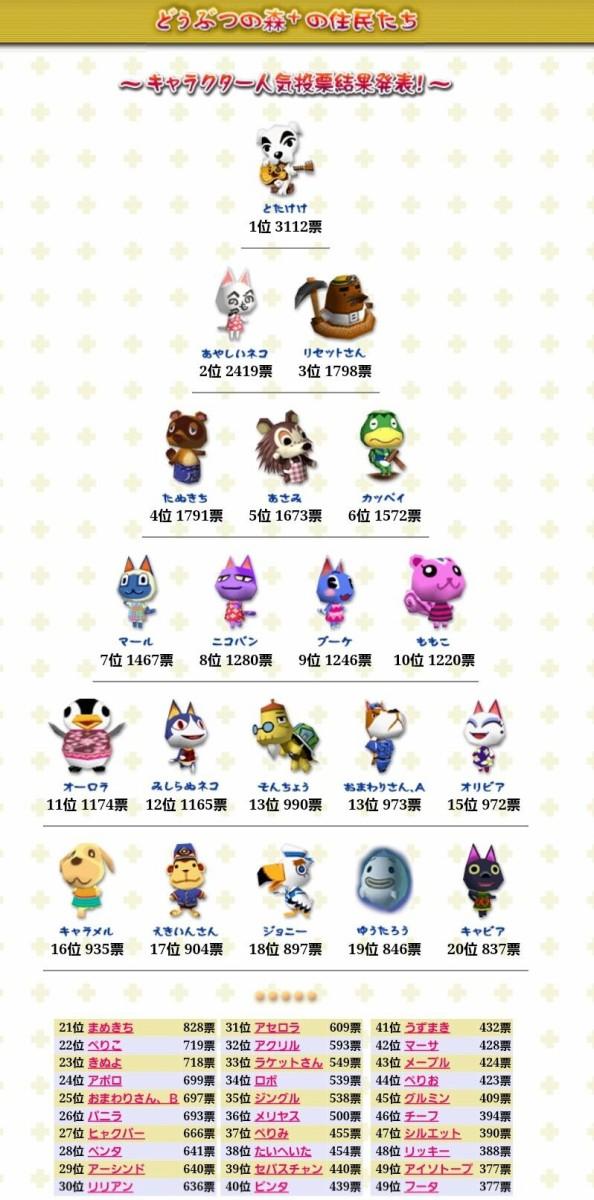 人気ランキング どうぶつの森 任天堂「どうぶつの森」の人気キャラクターランキング発表!猫のキャラクターはなんと・・・!? 猫の総合情報サイト ペットスマイルニュースforネコちゃん