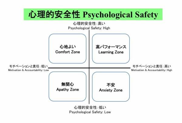 安全 心理 性 的