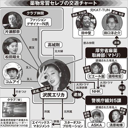 沢尻エリカ俳優x