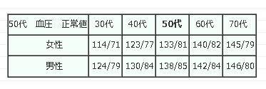 血圧 正常 値 30 代